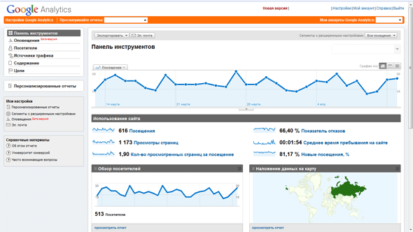 Панельь управления сервисом Google Analytics